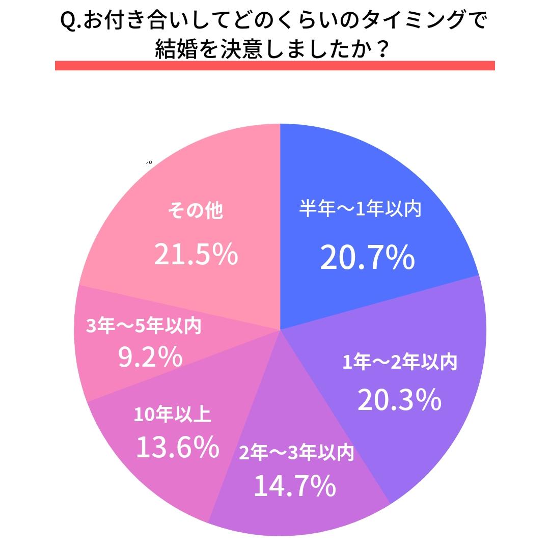 Q.お付き合いしてどのくらいのタイミングで結婚を決意しましたか?  第1位 半年~1年以内(20.7%) 第2位 1年~2年以内(20.3%) 第3位 2年~3年以内(14.7%) 第4位 10年以上(13.6%) 第5位 3年~5年以内(9.2%)