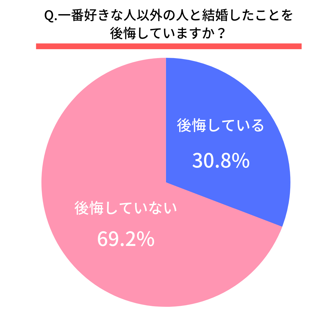 Q.一番好きな人以外の人と結婚したことを後悔していますか?  後悔している(30.8%) 後悔していない(69.2%)