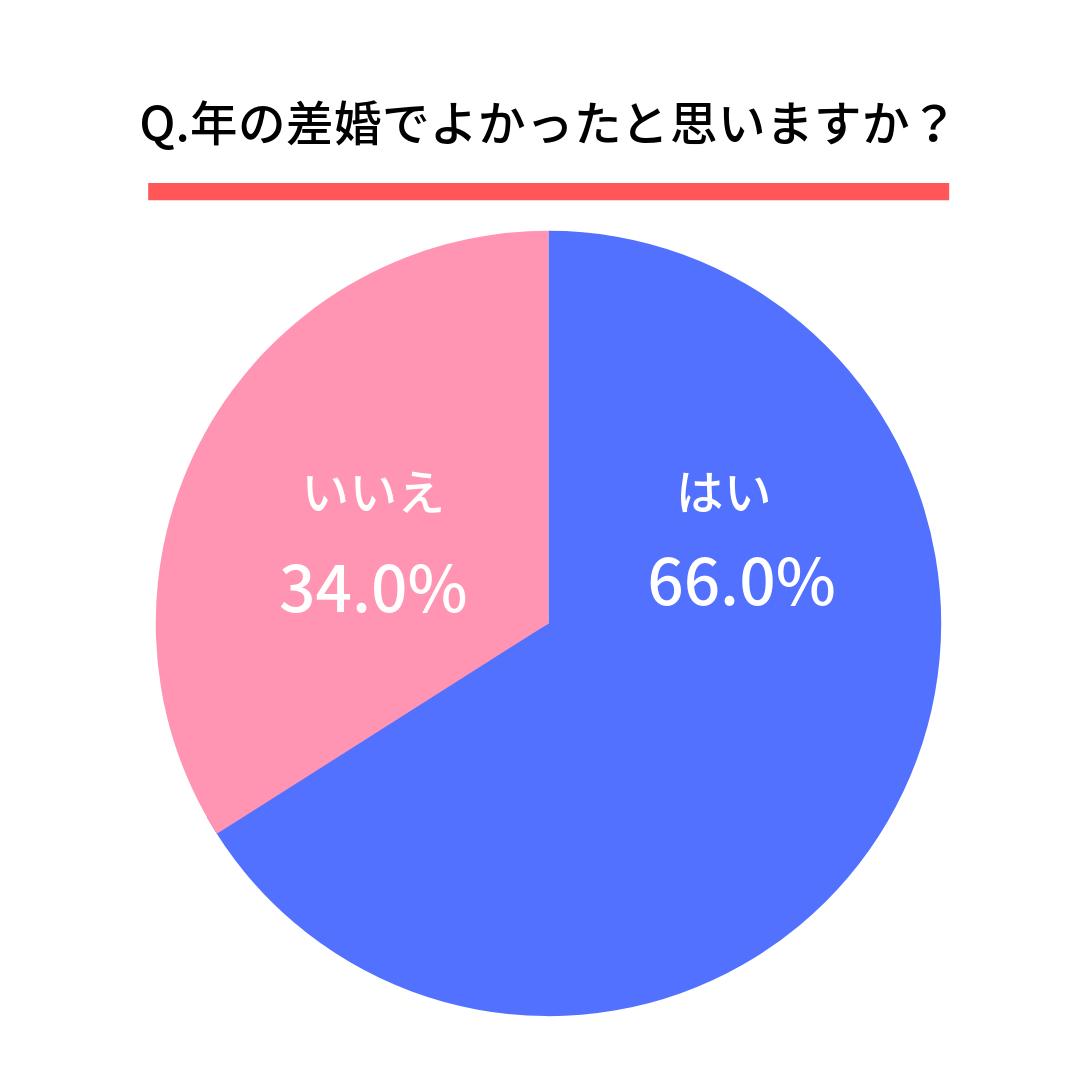 Q.年の差婚でよかったと思いますか?はい(66.0%) いいえ(34.0%)
