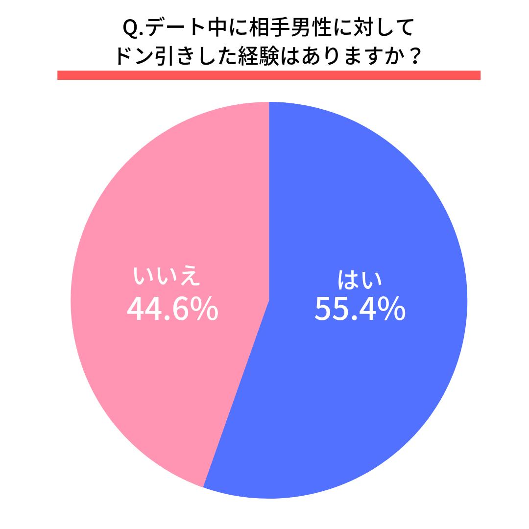 Q.デート中に相手男性に対してドン引きした経験はありますか? はい(55.4%)  いいえ(44.6%)
