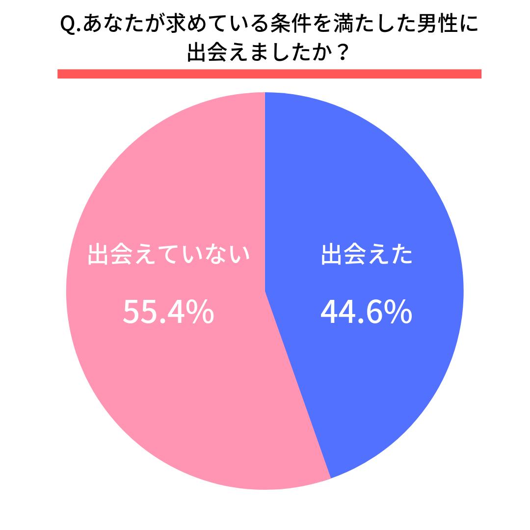 Q.あなたが求めている条件を満たした男性に出会えましたか?  はい(44.6%) いいえ(55.4%)