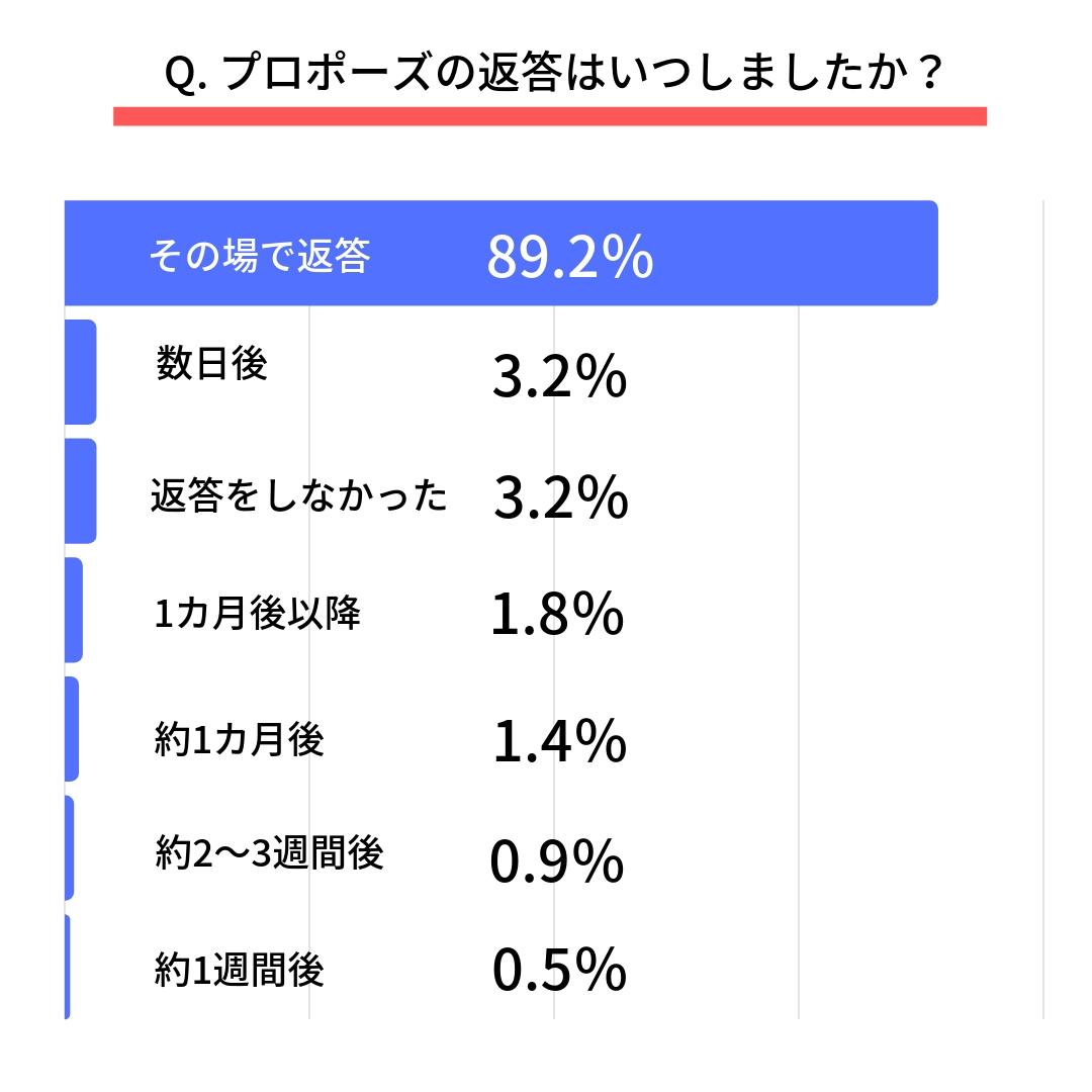 Q.プロポーズの返答はいつしましたか?  その場で返答(89.2%) 数日後(3.2%) 約1週間後(0.5%) 約2~3週間後(0.9%) 約1カ月後(1.4%) 1カ月後以降(1.8%) 返答をしなかった(3.2%)