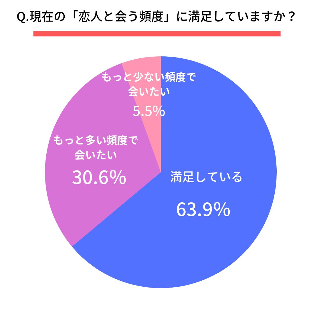 Q.現在の「恋人と会う頻度」に満足していますか?  満足している(63.9%) もっと多い頻度で会いたい(30.6%) もっと少ない頻度で会いたい(5.5%)