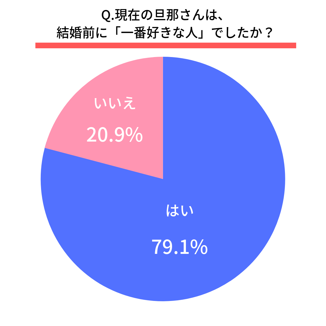 Q.現在の旦那さんは、結婚前に「一番好きな人」でしたか?  はい(79.1%) いいえ(20.9%)