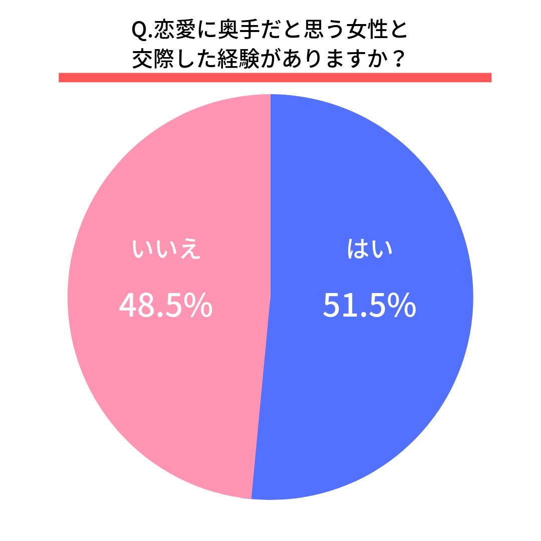 Q.恋愛に奥手だと思う女性と交際した経験がありますか?  はい(51.5%) いいえ(48.5%)