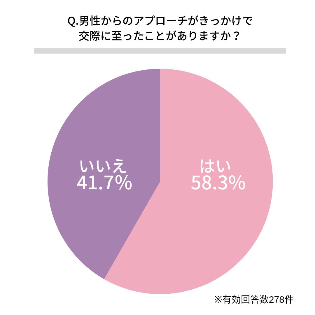 Q.男性からのアプローチがきっかけで交際に至ったことがありますか?    ある(58.3%)  ない(41.7%)