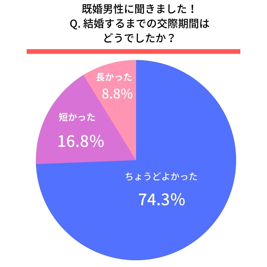 Q.結婚するまでの交際期間はどうでしたか?●男性  ちょうどよかった(74.3%) 短かった(16.8%) 長かった(8.8%)