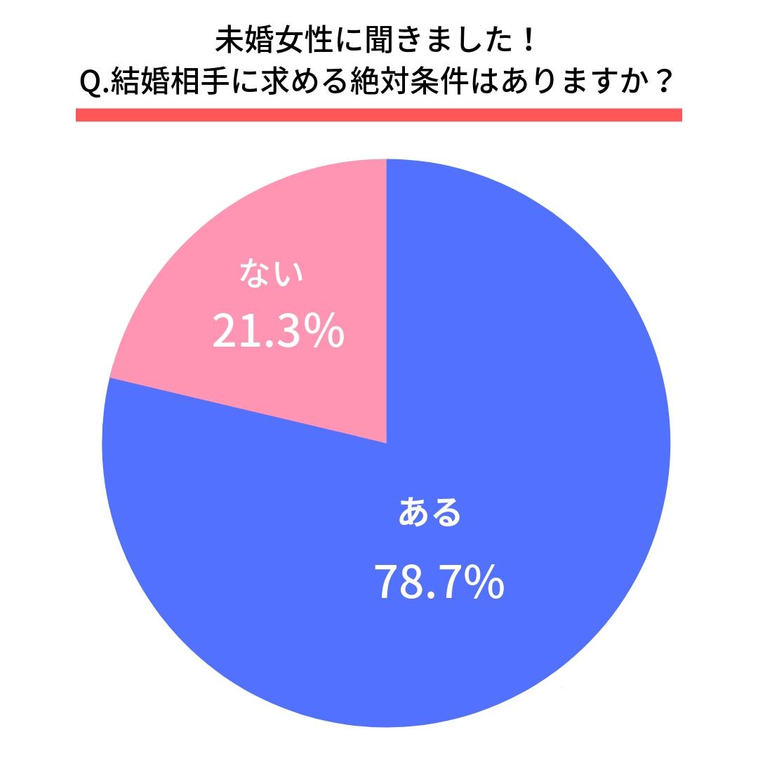 Q.結婚相手に求める絶対条件はありますか?  はい(78.7%) いいえ(21.3%)