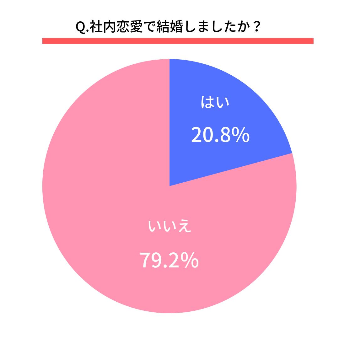 Q.社内恋愛で結婚しましたか?  はい(20.8%) いいえ(79.2%)
