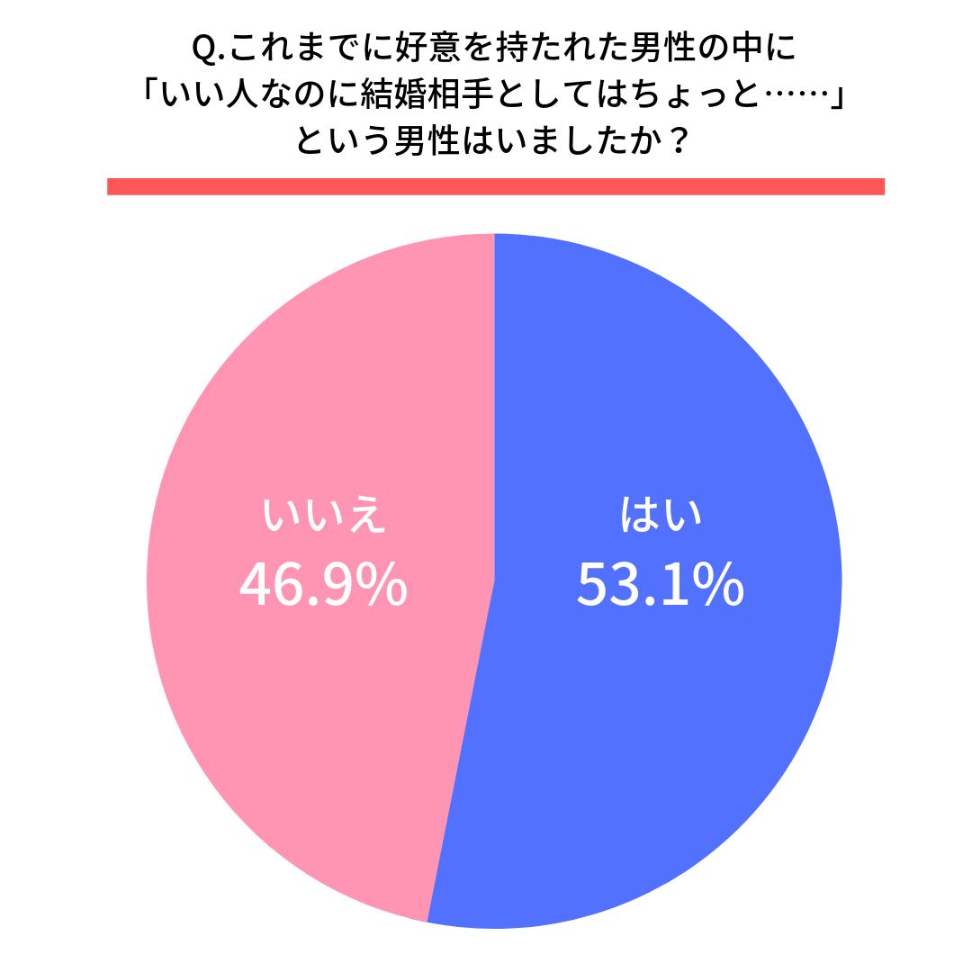 Q.これまでに好意を持たれた男性の中に「いい人なのに結婚相手としてはちょっと……」という男性はいましたか?  はい(53.1%) いいえ(46.9%)