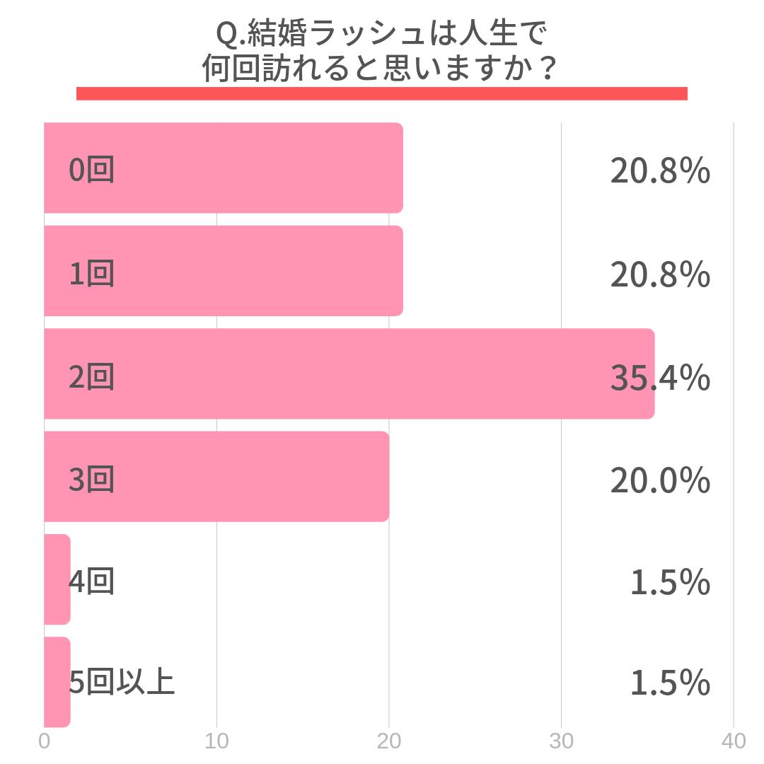 Q.結婚ラッシュは人生で何回訪れると思いますか?  0回(20.8%) 1回(20.8%) 2回(35.4%) 3回(20.0%) 4回(1.5%) 5回以上(1.5%)