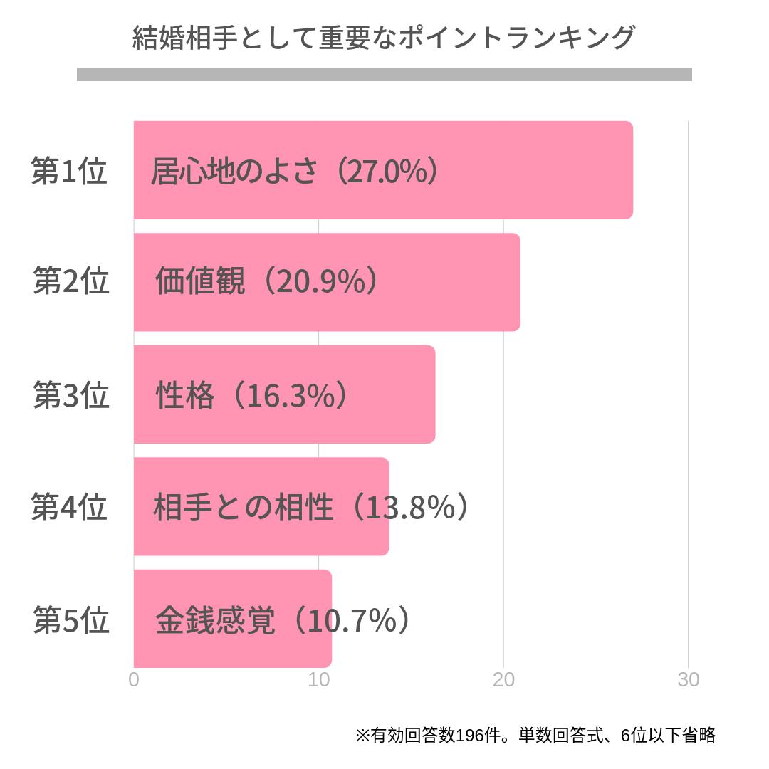 第1位 居心地のよさ(27.0%)  第2位 価値観(20.9%)  第3位 性格(16.3%)  第4位 相手との相性(13.8%)  第5位 金銭感覚(10.7%)