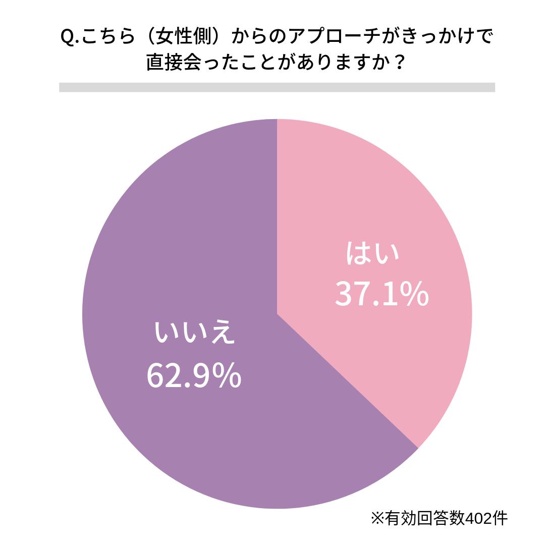 Q.こちら(女性側)からのアプローチがきっかけで直接会ったことがありますか?    ある(37.1%)  ない(62.9%)