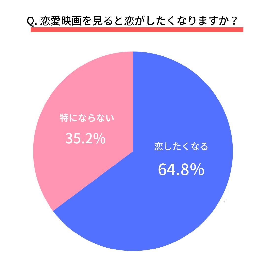 Q.恋愛映画を見ると恋がしたくなりますか?  はい(64.8%) いいえ(35.2%)