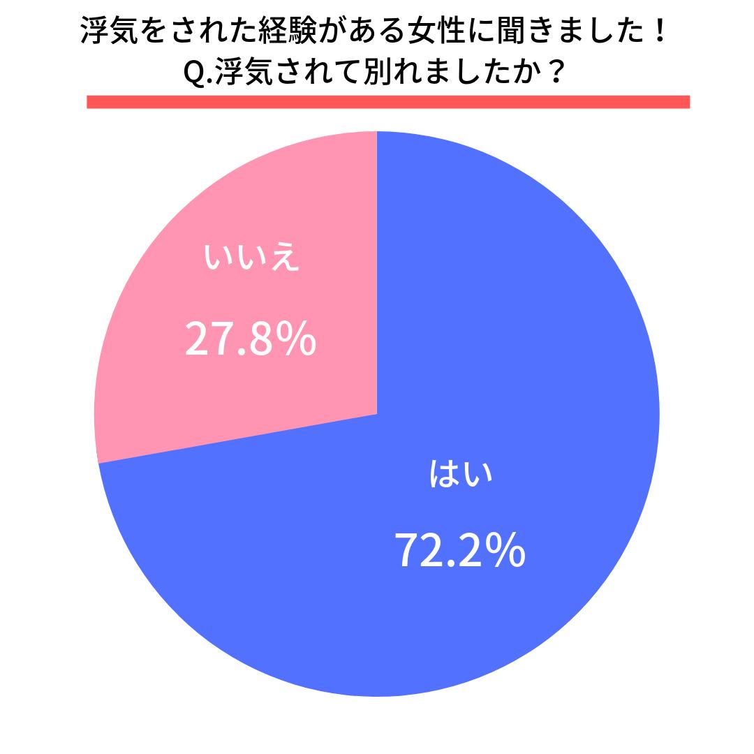 Q.浮気されて別れましたか?  はい(72.2%) いいえ(27.8%)