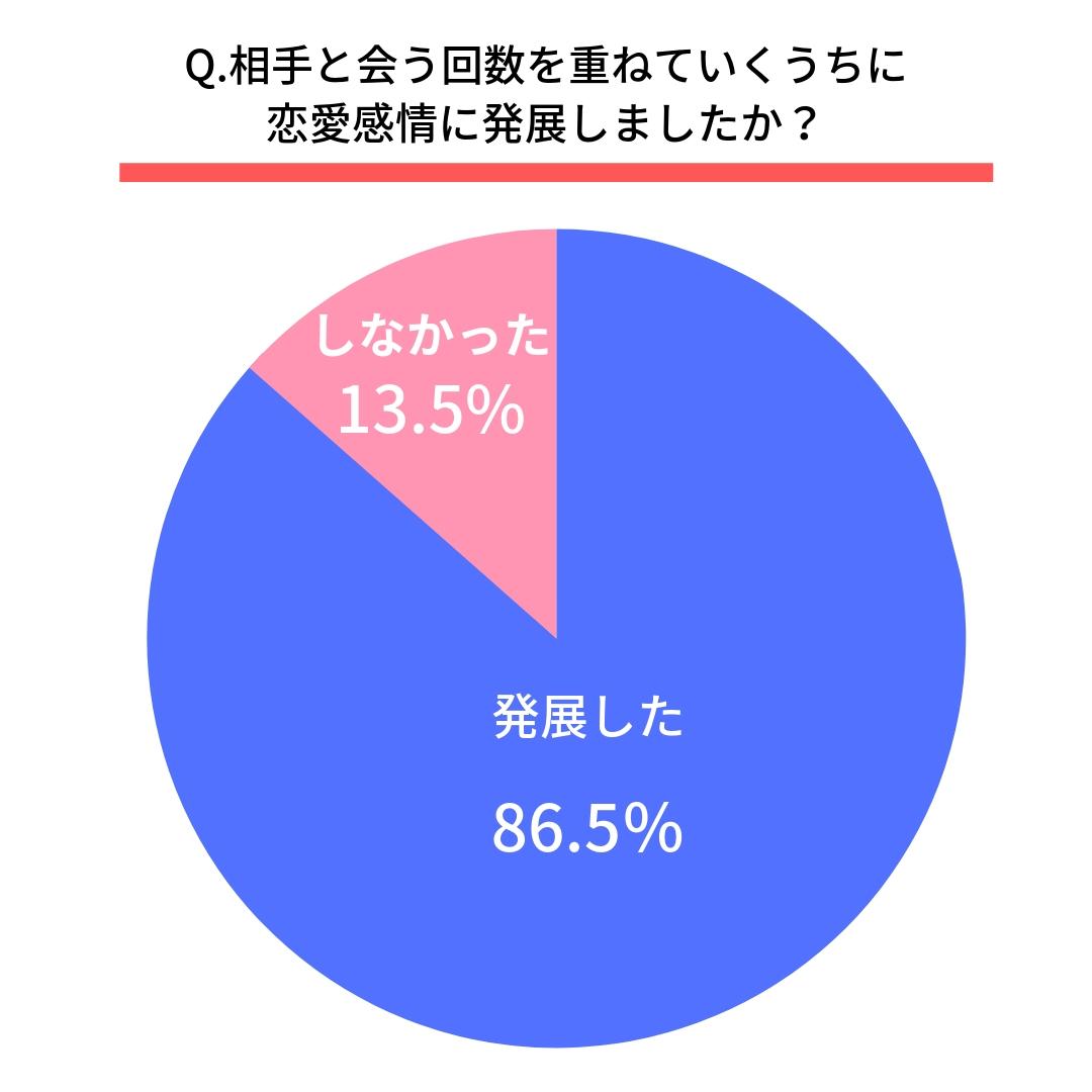 Q.相手と会う回数を重ねていくうちに恋愛感情に発展しましたか?  はい(86.5%) いいえ(13.5%)