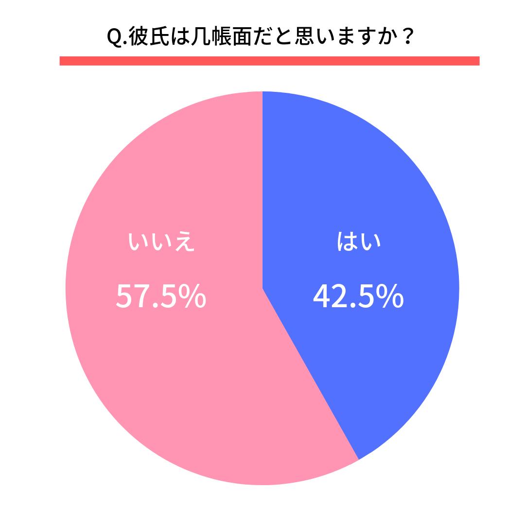 Q.彼氏は几帳面だと思いますか?  はい(42.5%) いいえ(57.5%)