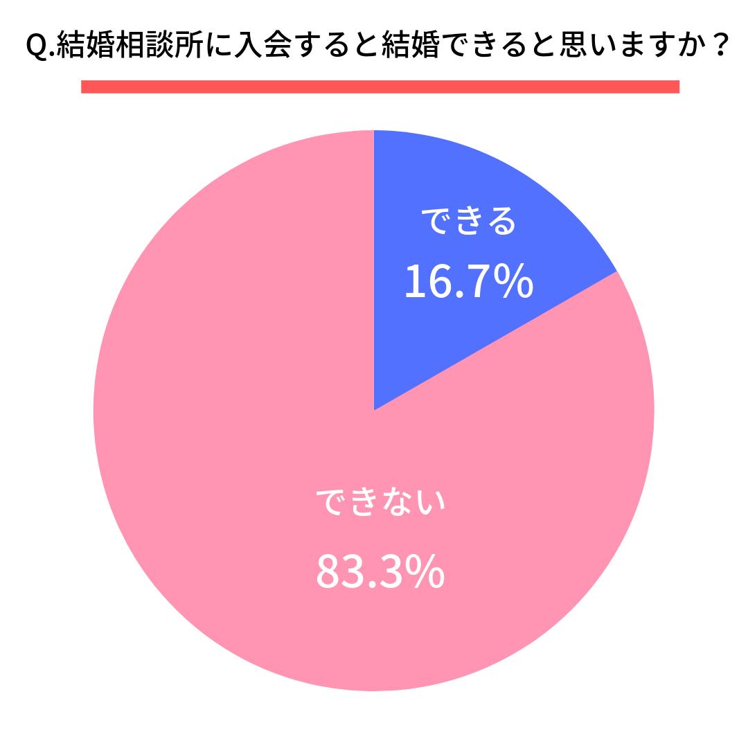 Q.結婚相談所に入会すると結婚できると思いますか?  はい(16.7%) いいえ(83.3%)