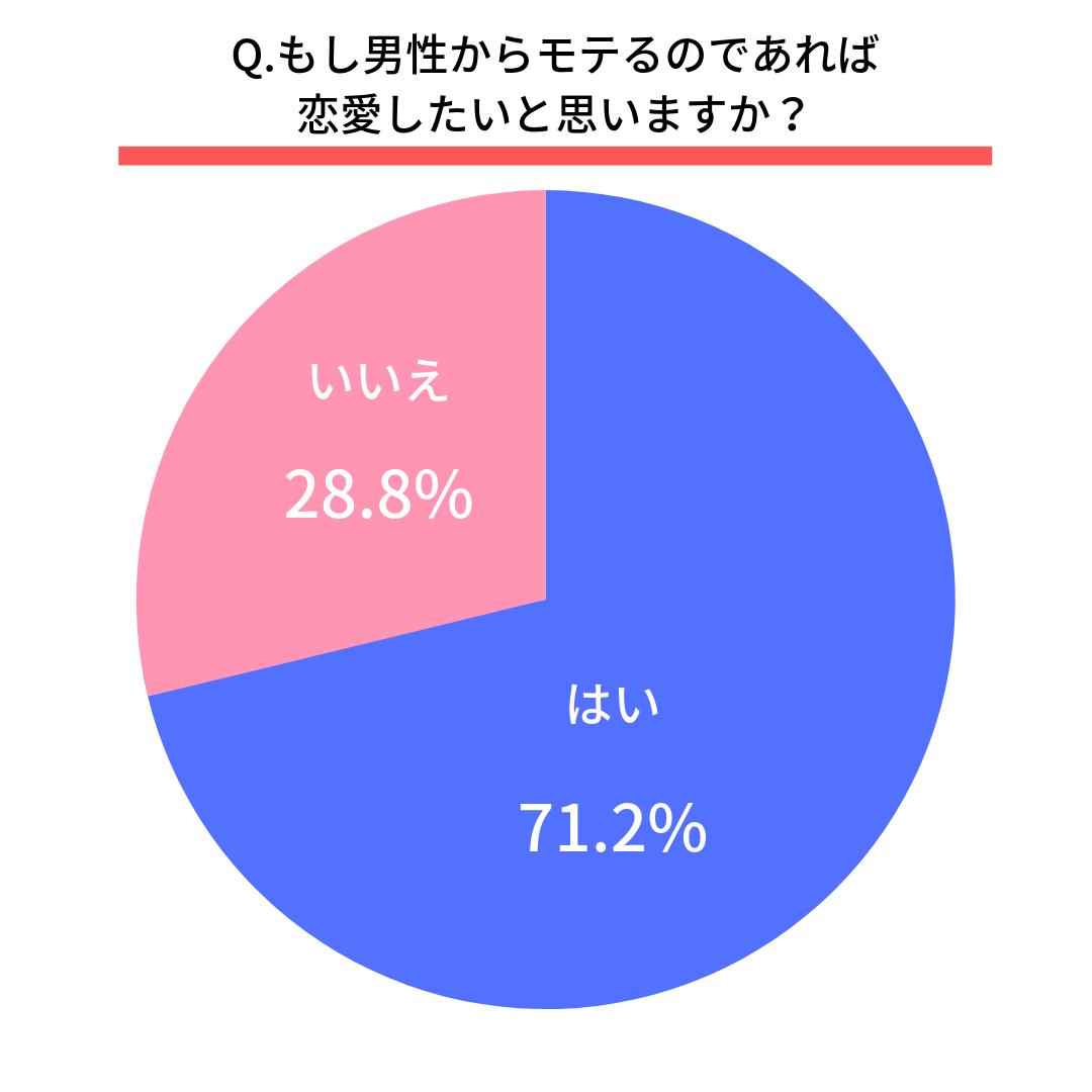 Q.もし男性からモテるのであれば恋愛したいと思いますか?  はい(71.2%) いいえ(28.8%)