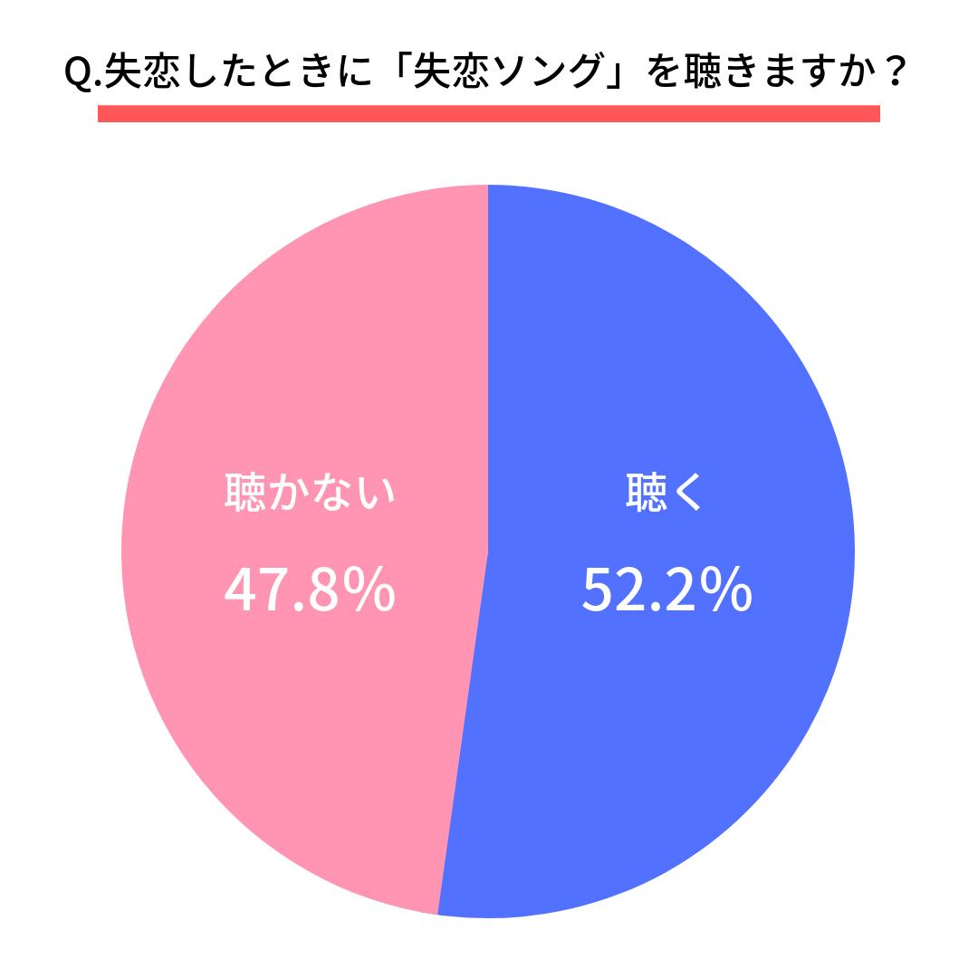 Q.失恋したときに「失恋ソング」を聴きますか?  はい(52.2%) いいえ(47.8%)