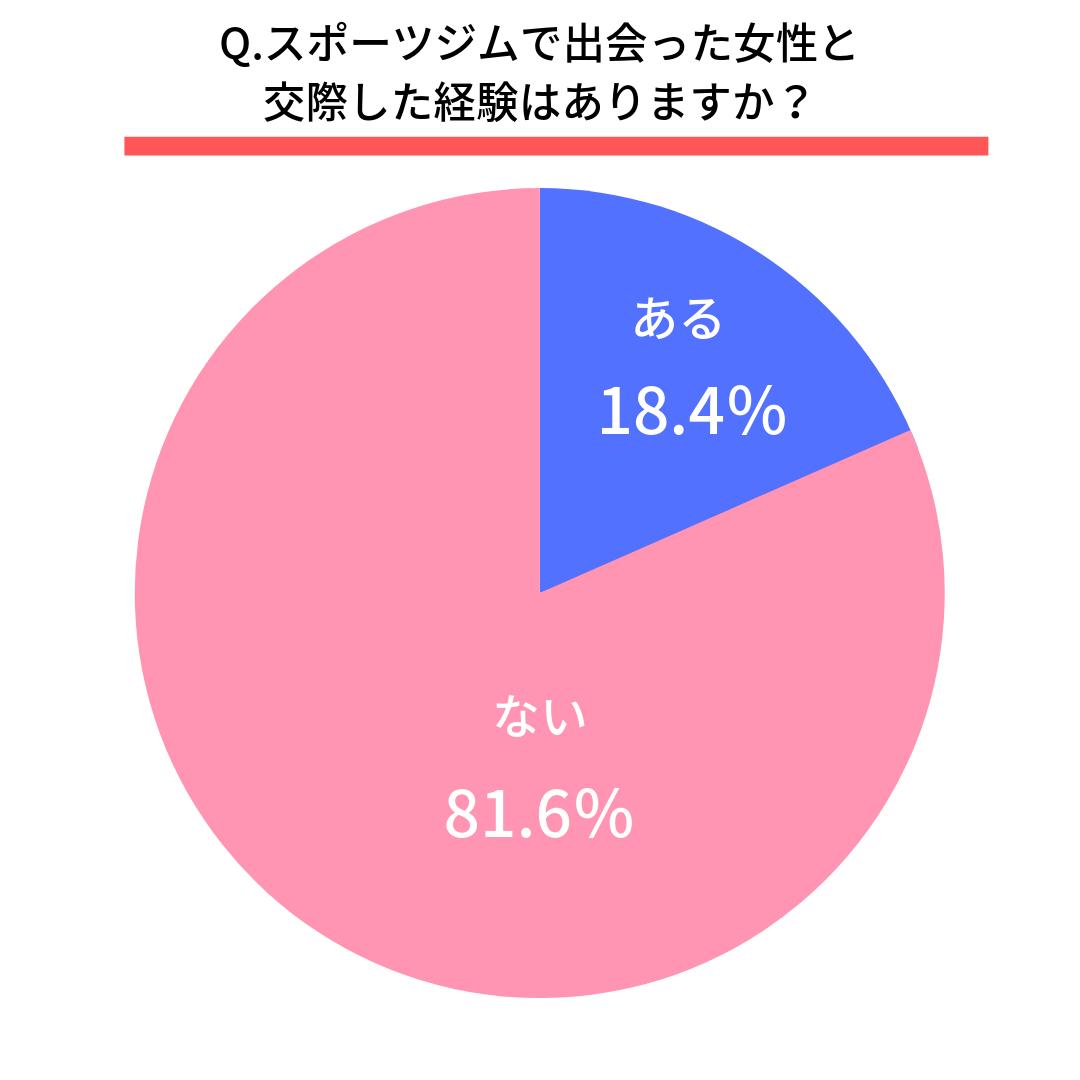 Q.スポーツジムで出会った女性と交際した経験はありますか?  ある(18.4%) ない(81.6%)