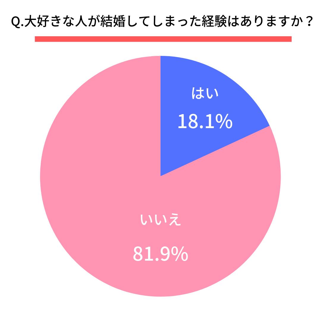 Q.大好きな人が結婚してしまった経験はありますか?  はい(18.1%) いいえ(81.9%)
