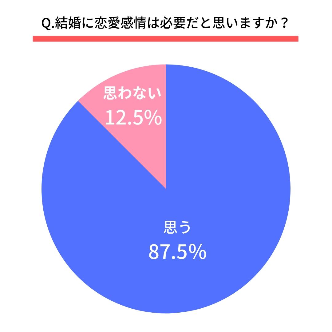 Q.結婚に恋愛感情は必要だと思いますか?  はい(87.5%) いいえ(12.5%)