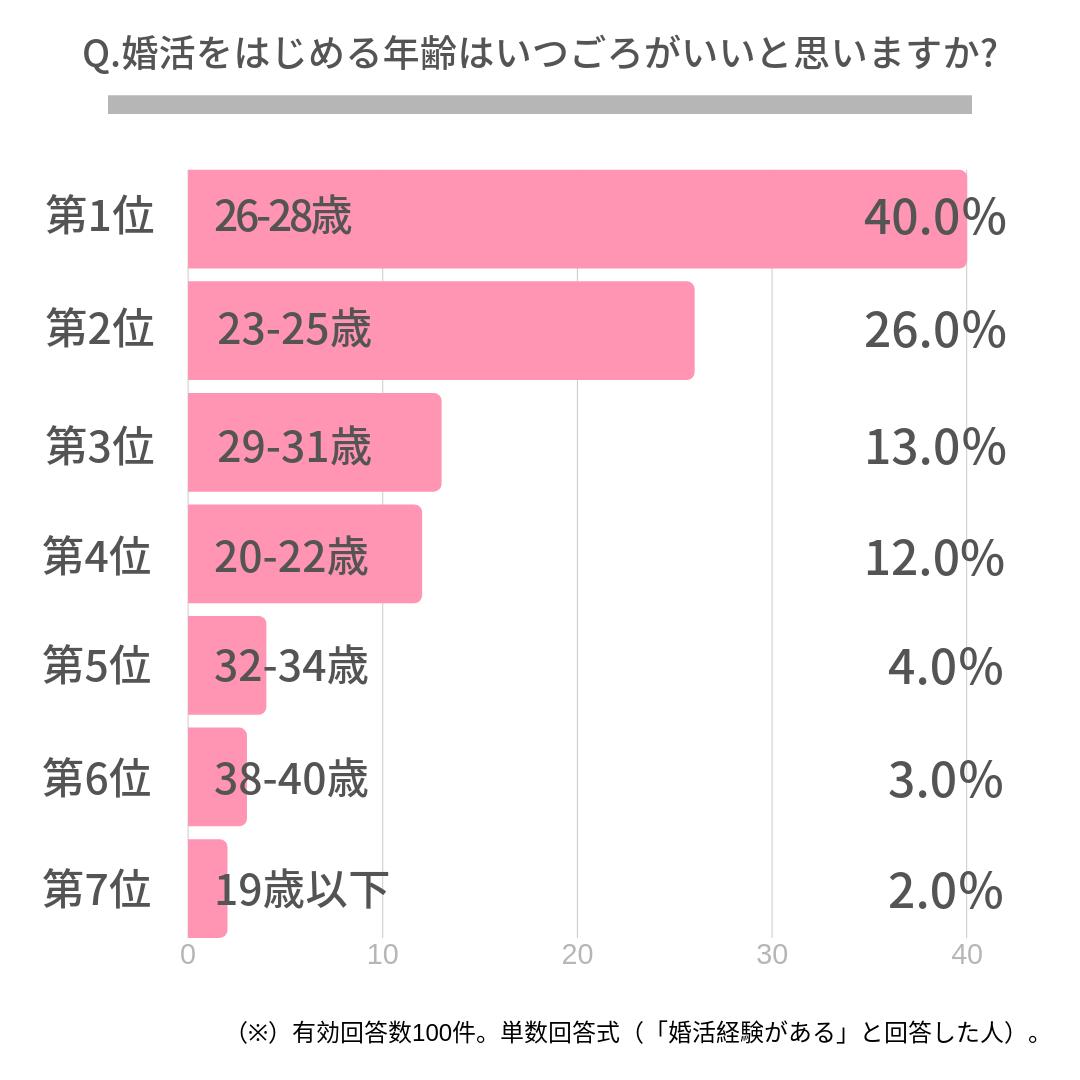 Q.婚活をはじめる年齢はいつごろがいいと思いますか?   第1位 26-28歳(40.0%)  第2位 23-25歳(26.0%)  第3位 29-31歳(13.0%)  第4位 20-22歳(12.0%)  第5位 32-34歳(4.0%)  第6位 38-40歳(3.0%)  第7位 19歳以下(2.0%)