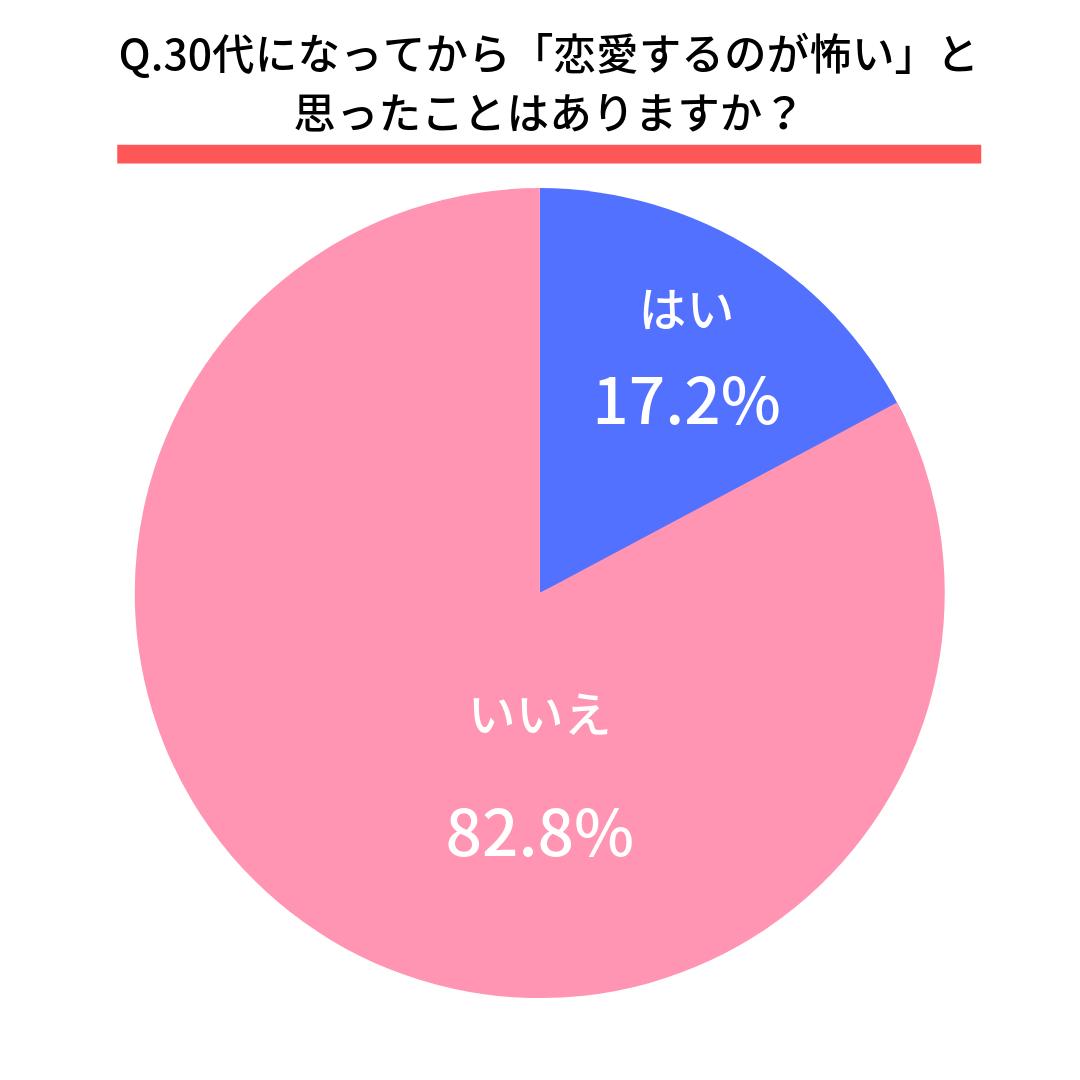 Q.30代になってから「恋愛するのが怖い」と思ったことはありますか?  はい(17.2%)  いいえ(82.8%)
