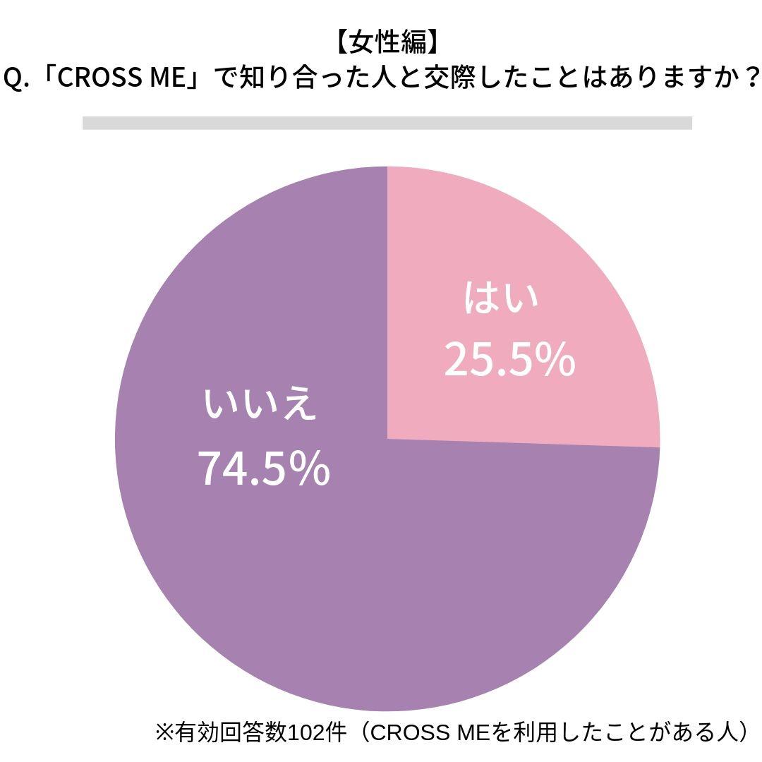 クロスミー(CROSS ME)で交際したことがある女性割合