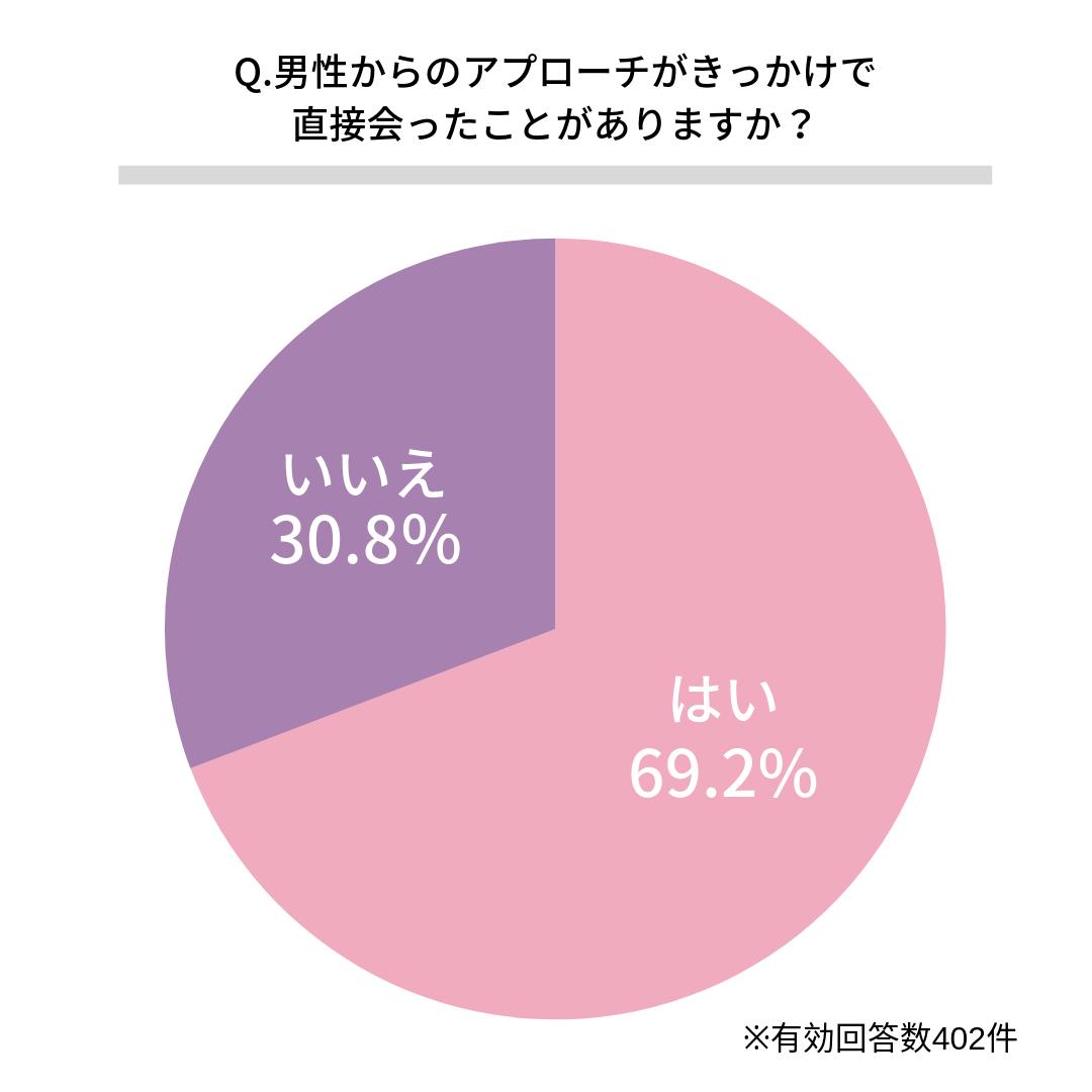 Q.男性からのアプローチがきっかけで直接会ったことがありますか?    ある(69.2%)  ない(30.8%)