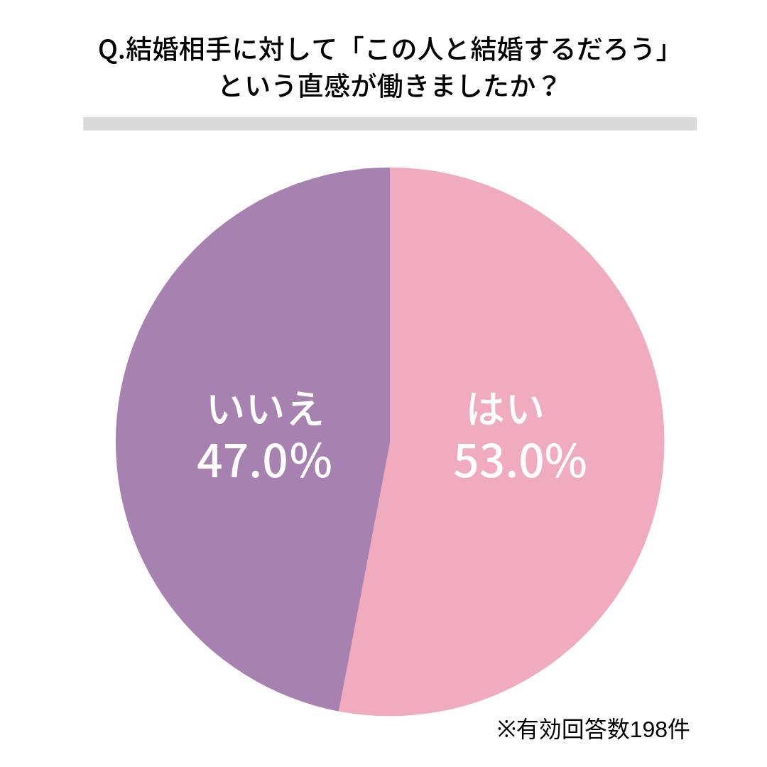 Q.結婚相手に対して「この人と結婚するだろう」という直感が働きましたか?   はい(53.0%)  いいえ(47.0%)