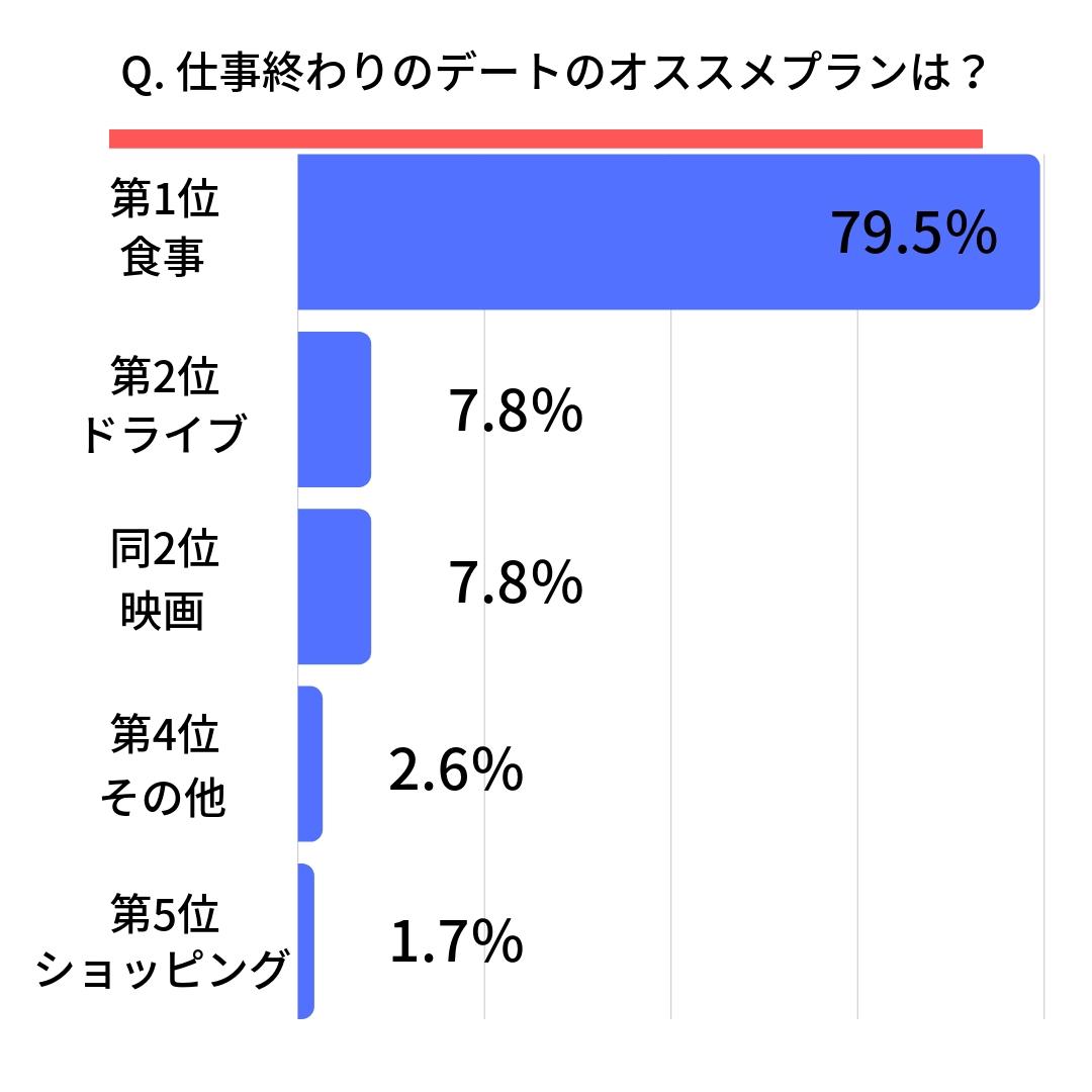 仕事終わりのオススメのデートランキング 第1位:食事(79.5%) 第2位:ドライブ(7.8%) 同2位:映画(7.8%) 第4位:その他(2.6%) 第5位:ショッピング(1.7%)