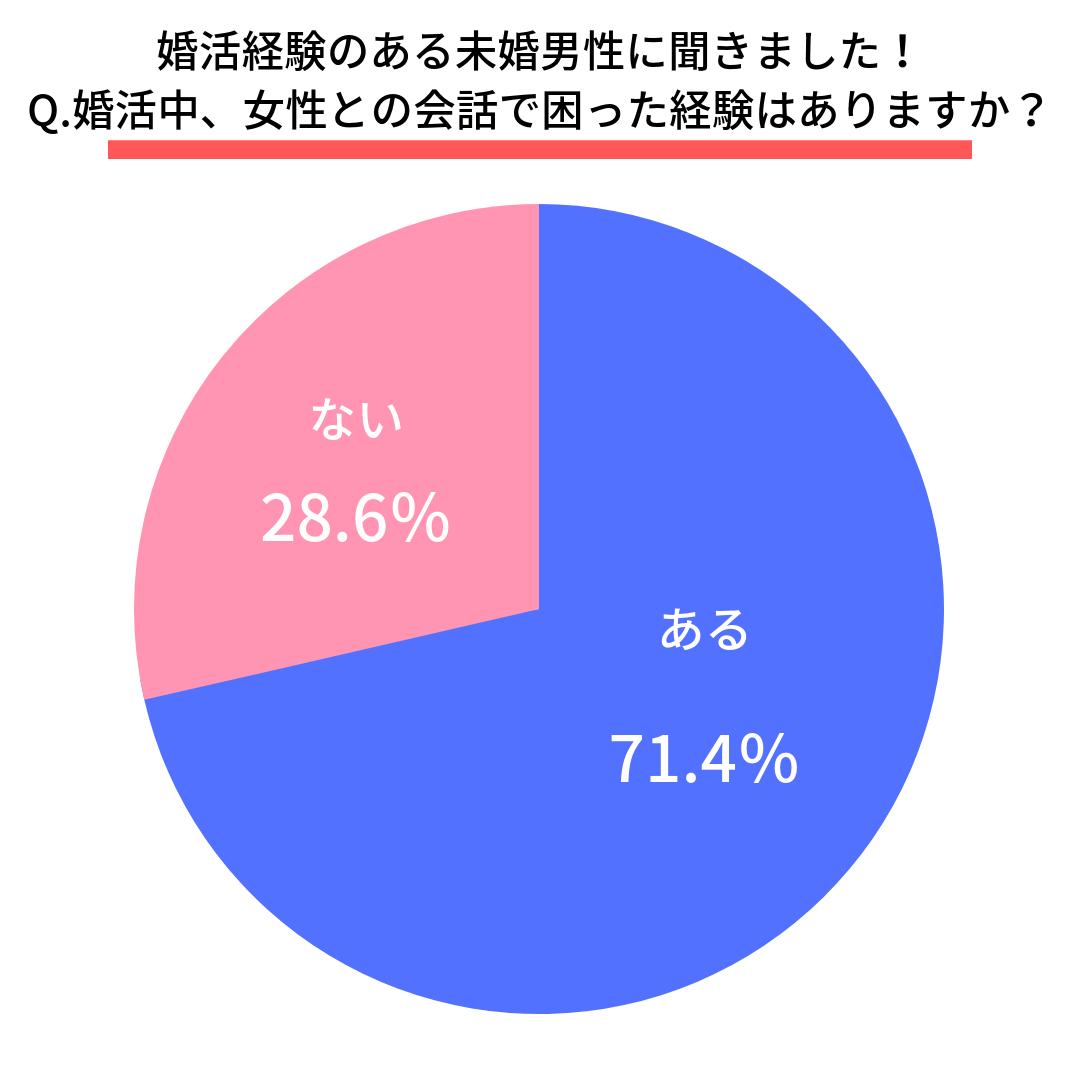 Q.婚活中、女性との会話で困った経験はありますか?  はい(71.4%) いいえ(28.6%)