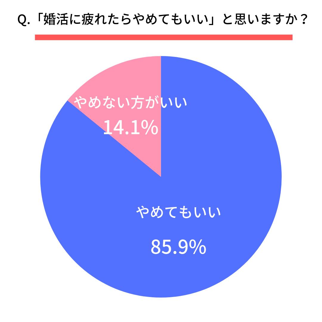 Q.「婚活に疲れたらやめてもいい」と思いますか?  はい(85.9%) いいえ(14.1%)