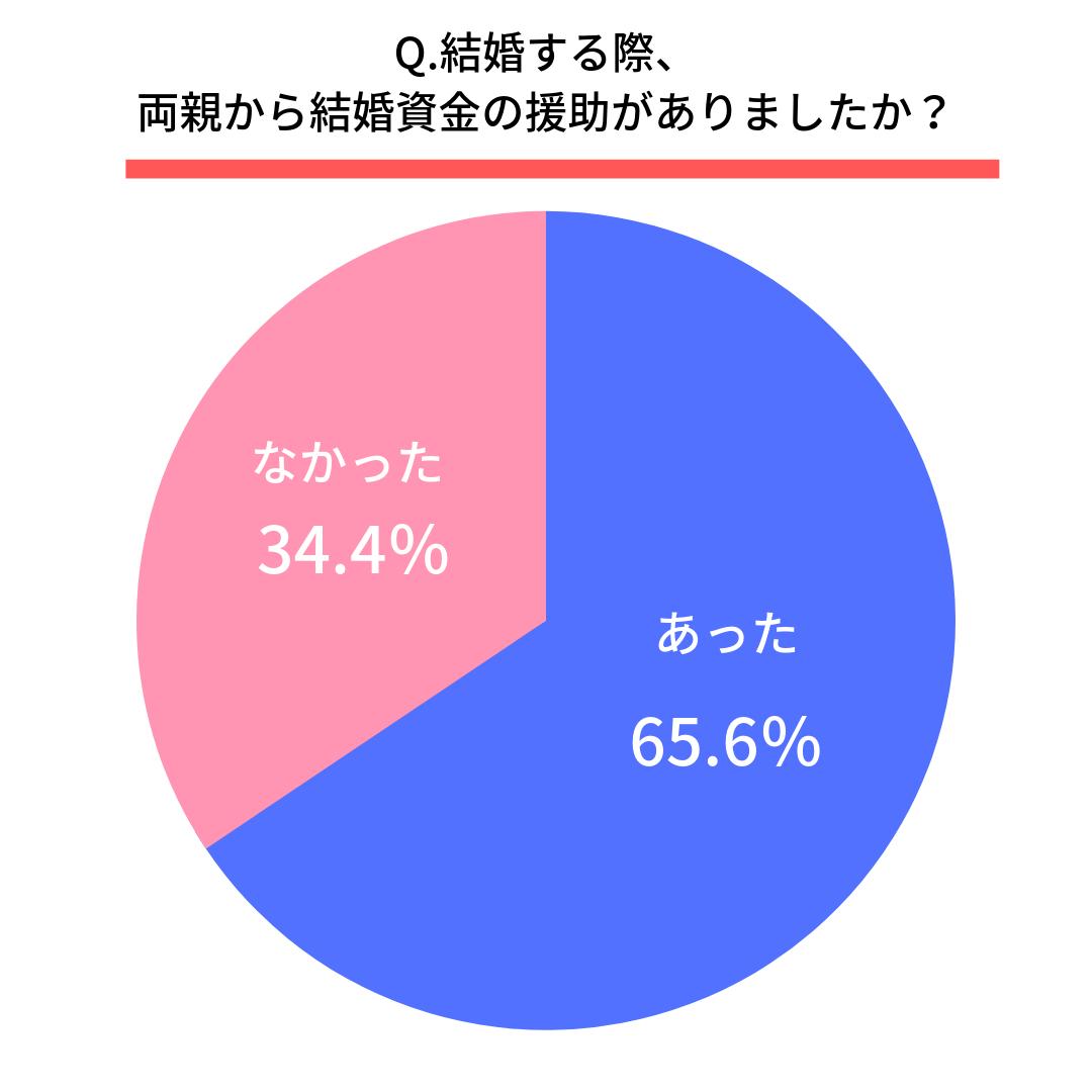 Q.結婚する際、両親から結婚資金の援助がありましたか?  はい(65.6%) いいえ(34.4%)