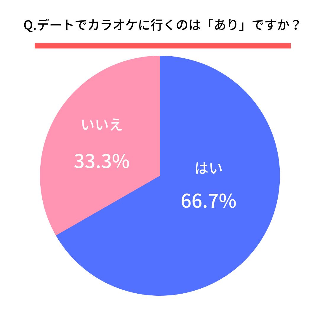 Q.デートでカラオケに行くのは「あり」ですか?  あり(66.7%)  なし(33.3%)