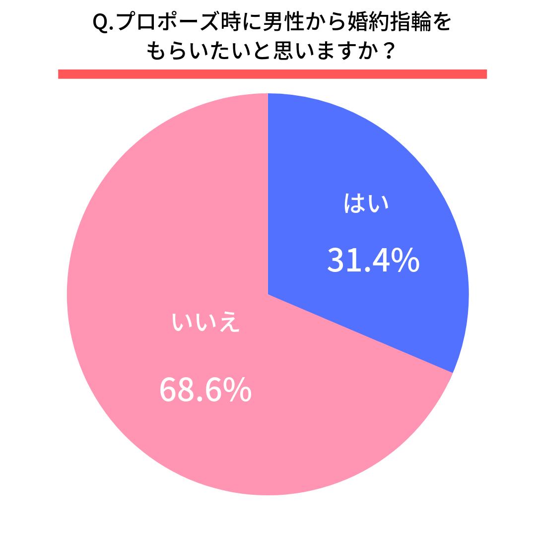 Q.プロポーズ時に男性から婚約指輪をもらいたいと思いますか?  はい(31.4%)  いいえ(68.6%)