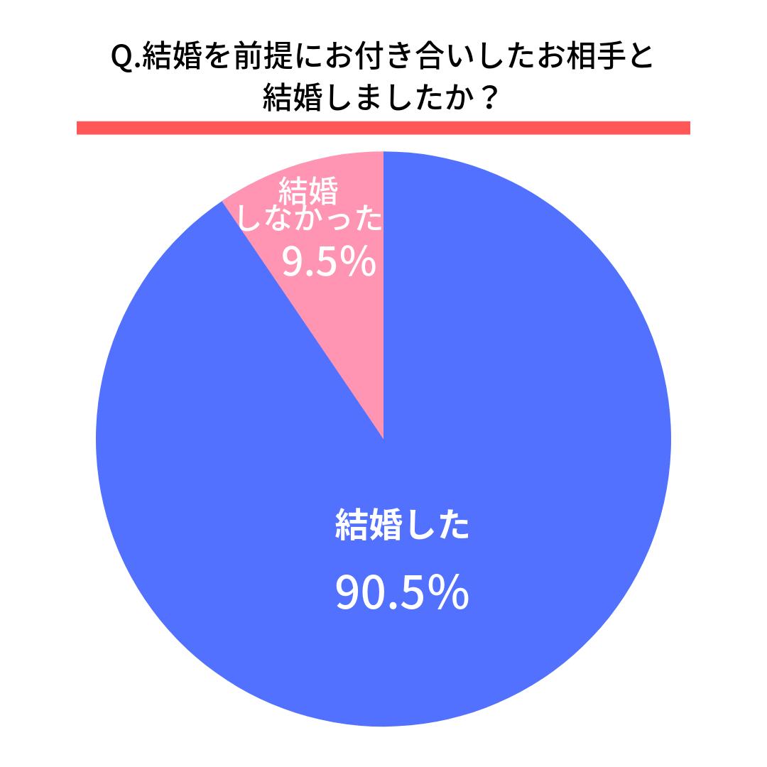 Q.結婚を前提にお付き合いしたお相手と結婚しましたか?  結婚した(90.5%) 結婚しなかった(9.5%)