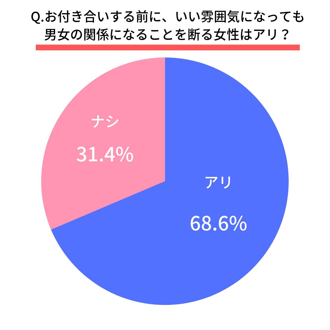 Q.お付き合いする前に、いい雰囲気になっても男女の関係になることを断る女性はアリ?  アリ(68.6%) ナシ(31.4%)
