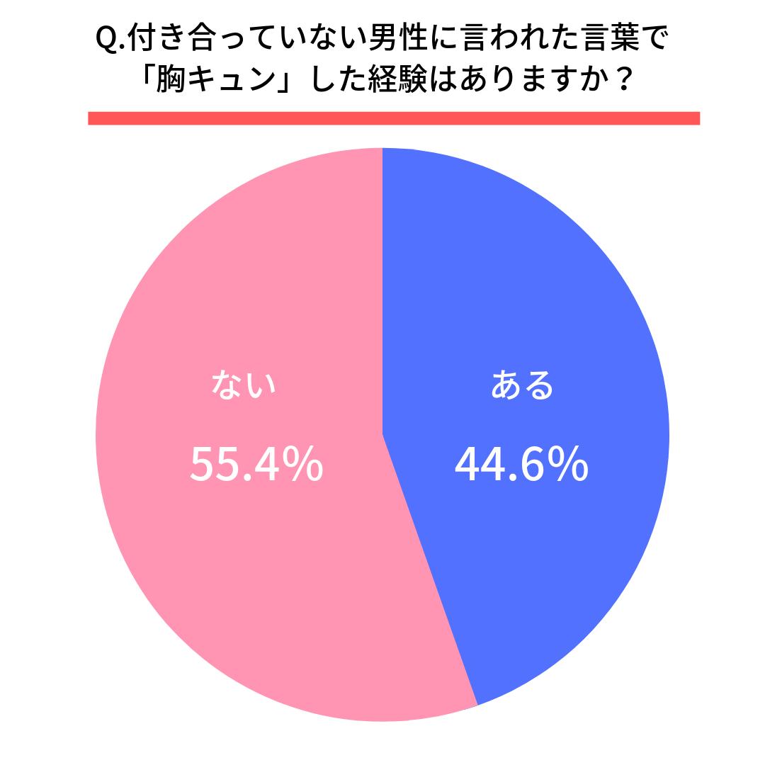 Q.付き合っていない男性に言われた言葉で「胸キュン」した経験はありますか?  ある(44.6%) ない(55.4%)