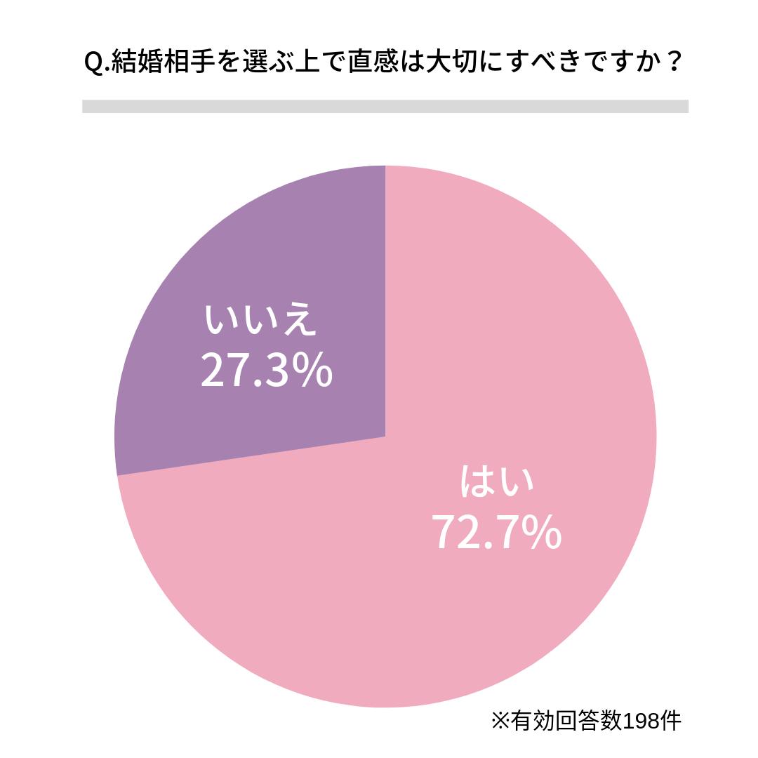 Q.結婚相手を選ぶ上で直感は大切にすべきですか?   はい(72.7%)  いいえ(27.3%)