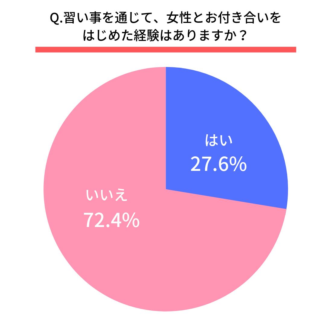 習い事を通じて、女性とお付き合いをはじめた経験はありますか?はい(27.6%) いいえ(72.4%)