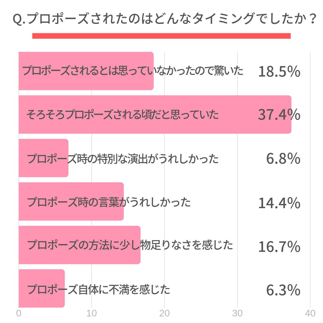 Q.プロポーズされたときの心情を教えてください。  ・プロポーズされるとは思っていなかったので驚いた(18.5%) ・そろそろプロポーズされる頃だと思っていた(37.4%) ・プロポーズ時の特別な演出がうれしかった(6.8%) ・プロポーズ時の言葉がうれしかった(14.4%) ・プロポーズの方法に少し物足りなさを感じた(16.7%) ・プロポーズ自体に不満を感じた(6.3%)