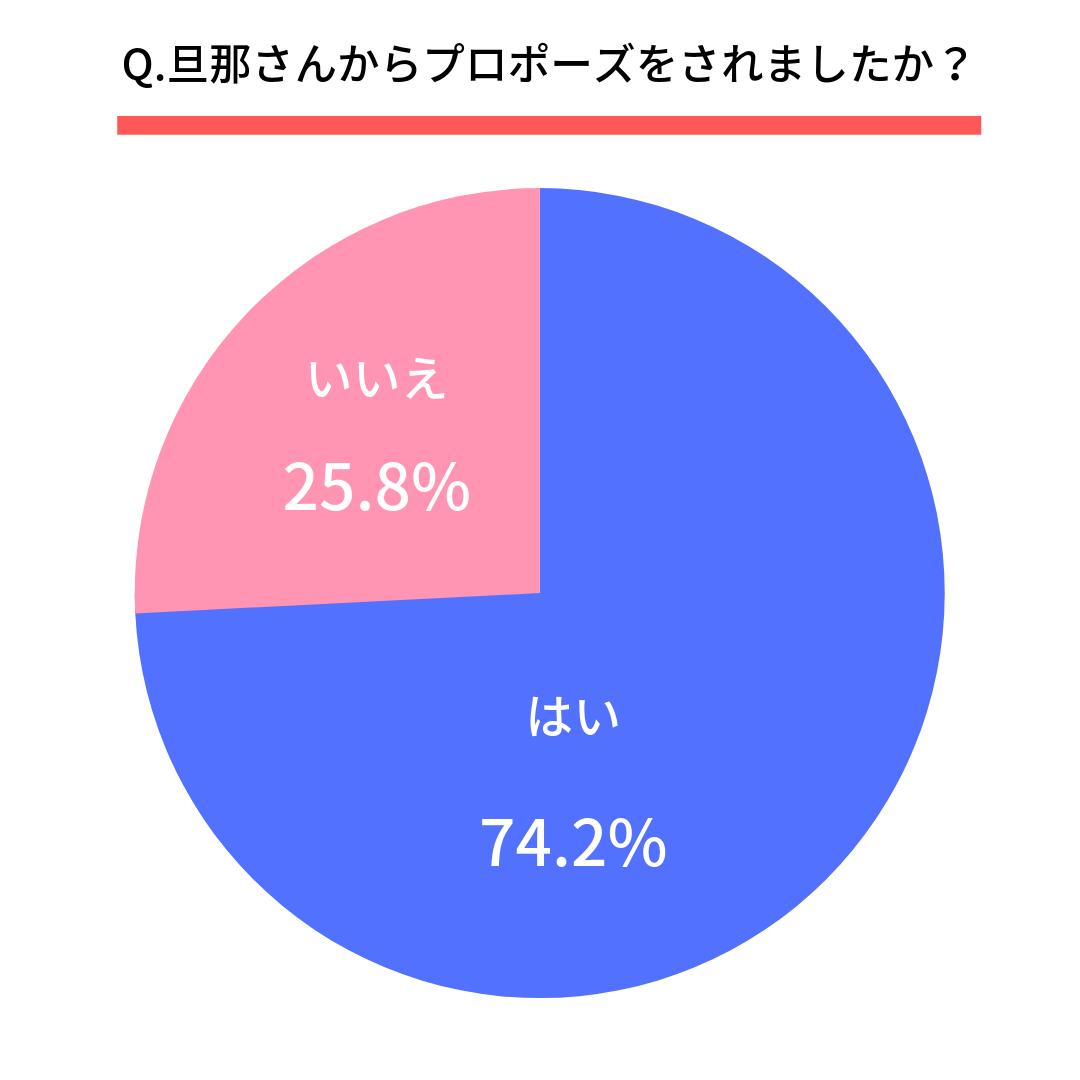 Q.旦那さんからプロポーズをされましたか?  はい(74.2%) いいえ(25.8%)