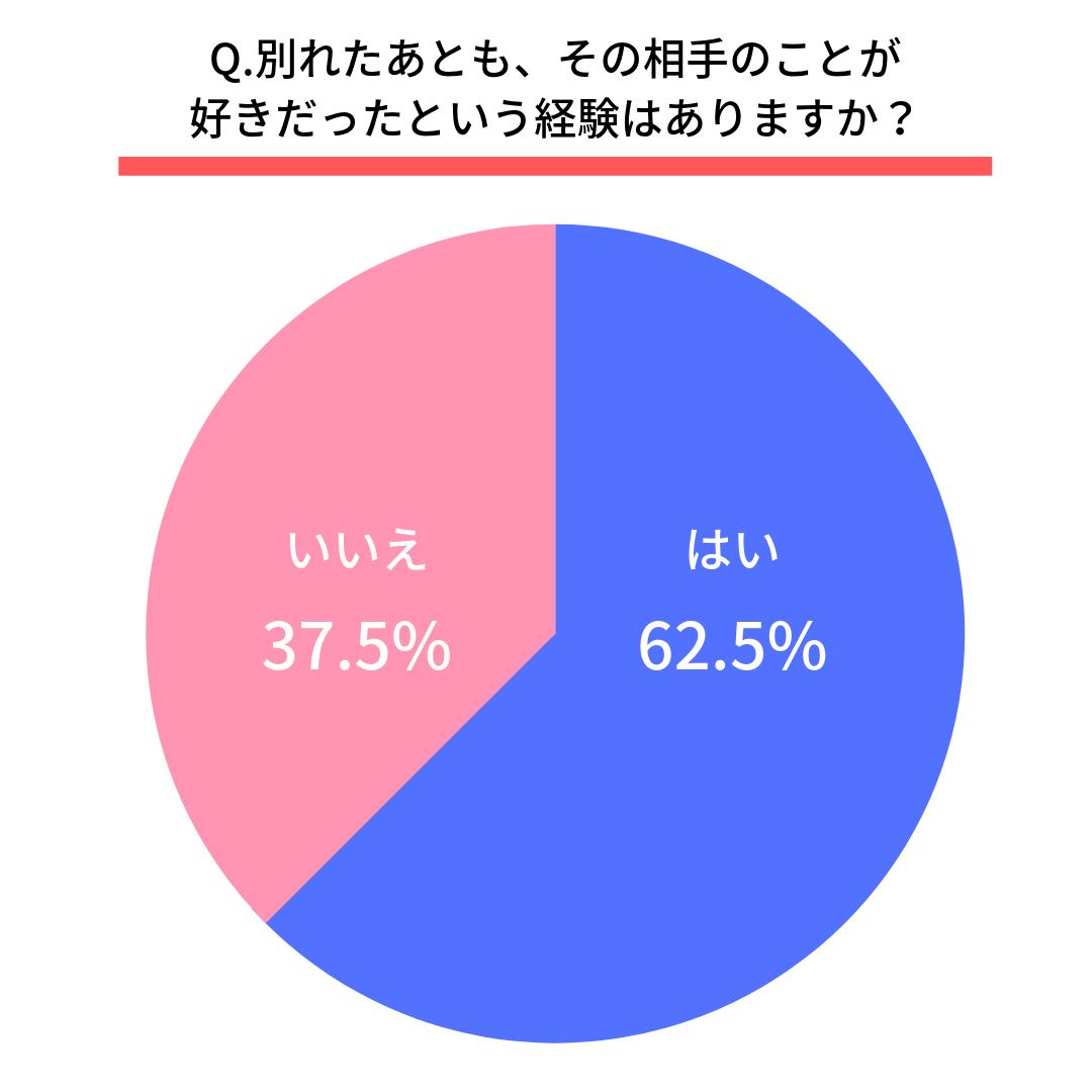 Q.別れたあともその相手のことが好きだったという経験はありますか?はい(62.5%)  いいえ(37.5%)
