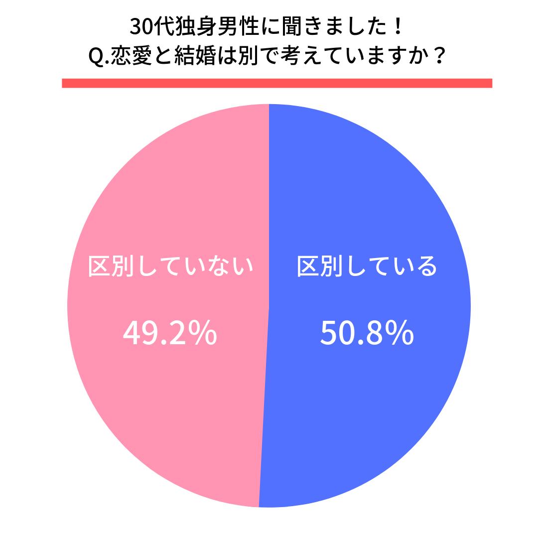 Q.恋愛と結婚は別で考えていますか?  恋愛と結婚を区別している(50.8%) 恋愛と結婚を区別していない(49.2%)