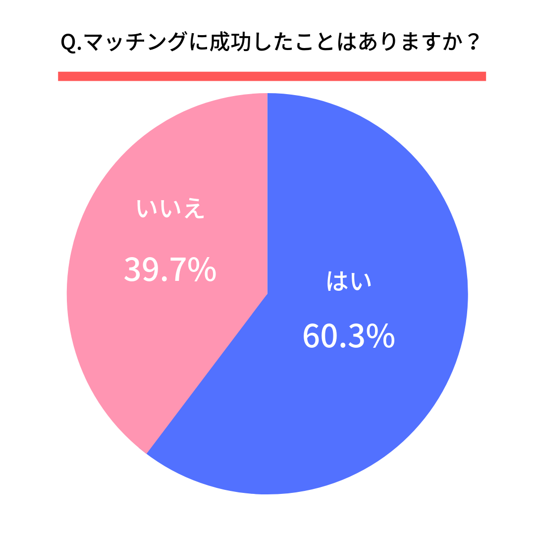Q.マッチングに成功したことはありますか?  はい(60.3%) いいえ(39.7%)