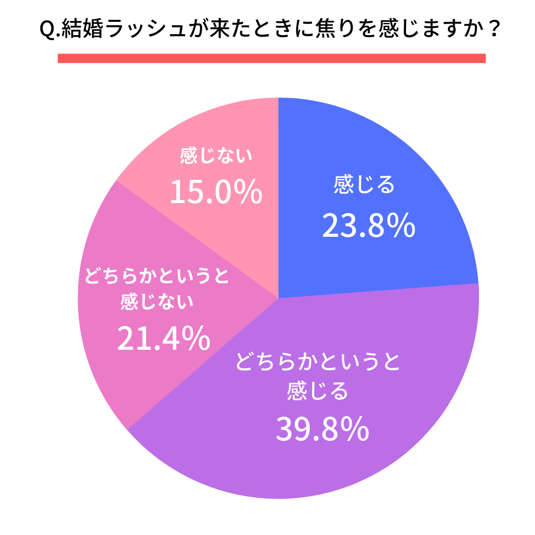 Q.結婚ラッシュが来たときに焦りを感じますか?  感じる(23.8%) どちらかというと感じる(39.8%) どちらかというと感じない(21.4%) 感じない(15.0%)