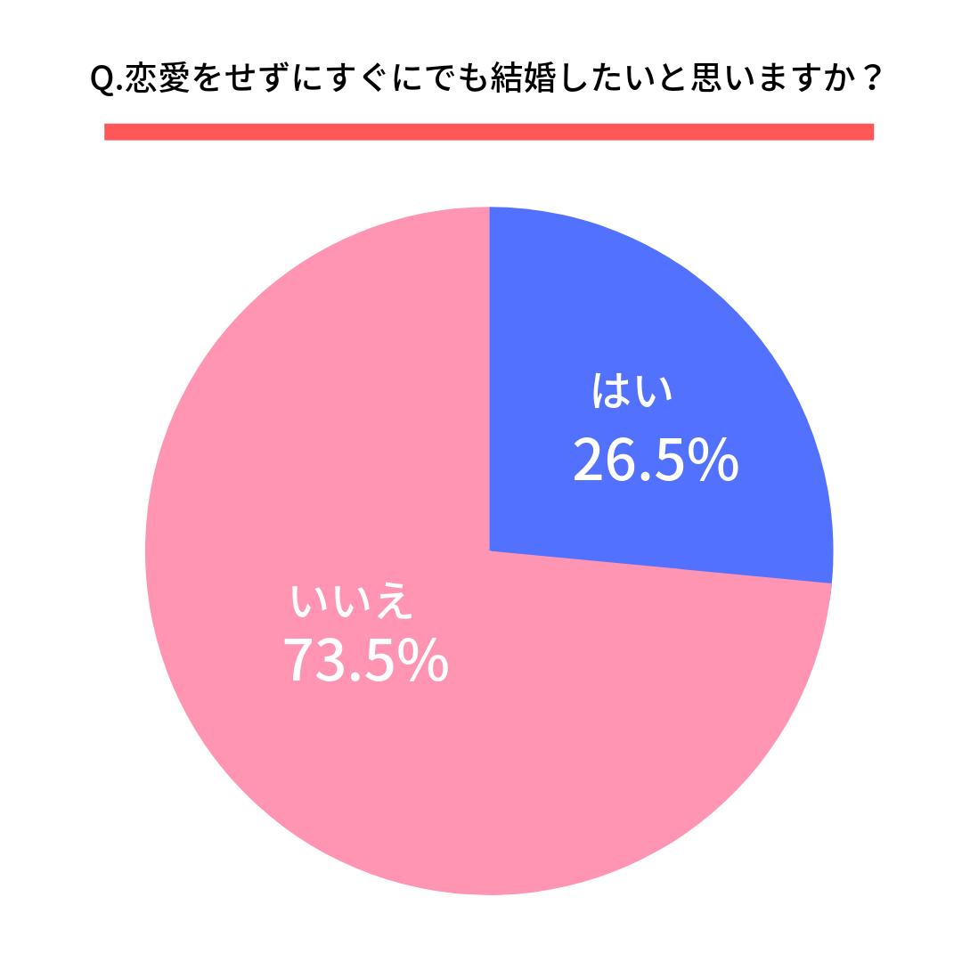 Q.恋愛をせずにすぐにでも結婚したいと思いますか?  はい(26.5%) いいえ(73.5%)